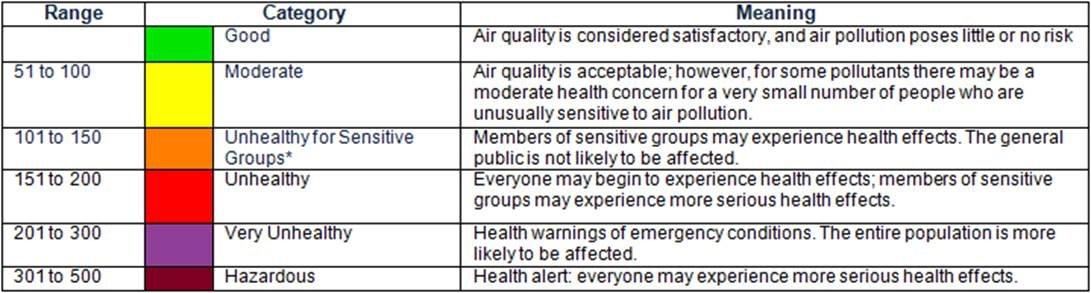 Idaho Smoke Information Air Quality Forecast And Caution Extended