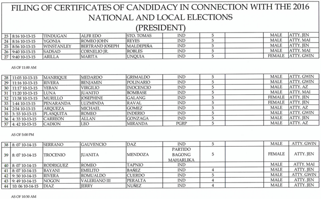 Comelec list for President COCs-02