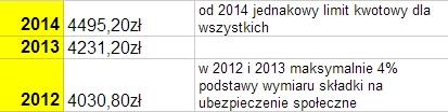 Ile można wpłacić na IKZE w 2014