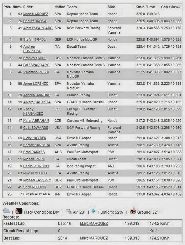 Hasil FP2 MotoGP 2014 Termas Argentina