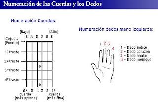 posicion de acordes de guitarra