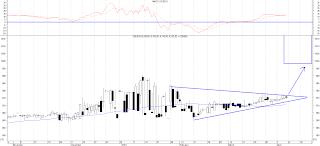 analisa rupiah, rekomendasi Dollar USD Rupiah
