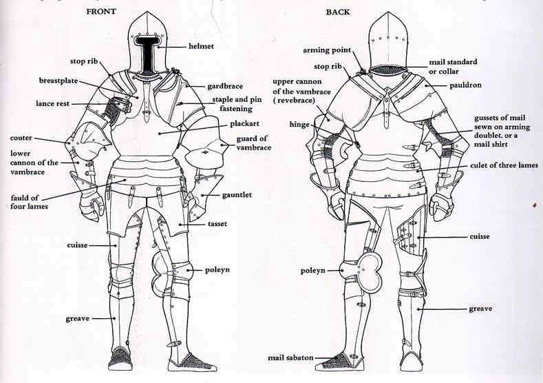 Gaius Ludus: D&D Options - Detailed armor class: using armor slots ...