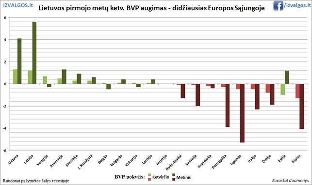 Lietuvos BVP augimas