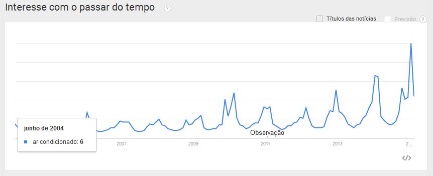 https://www.google.com.br/trends/explore#q=ar%20condicionado&geo=BR&cmpt=q&tz=