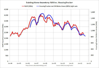 Housing: Inventory down 23% year-over-year in early August
