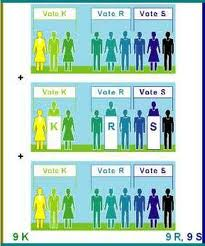 Proportional Representation is about democracy FPTP and AV aren't PR