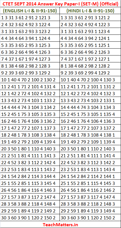 CTET SEPT 2014 Answer Key Paper-I Set-M official.photo