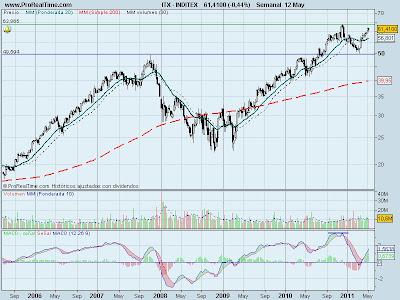 analisis-tecnico-Inditex-13-mayo-2011