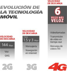 iusacell 4G