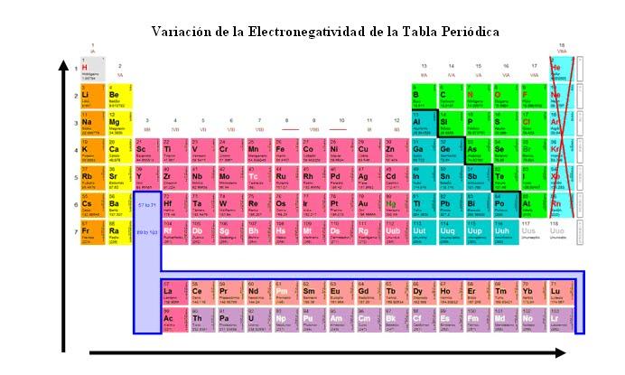Qumica minera electronegatividad el elemento ms electronegativo es el flor y el menos electronegativo es el francio es bastante til que tengamos a mano a fin de recordar la regla urtaz Gallery