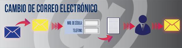 Cambio de Correo Electronico - CENCOEX