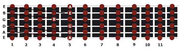 Como-afinar-guitarra