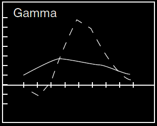 Gamma Ratio Call BackSpread Options