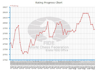 Vishy Rating Progress Chart