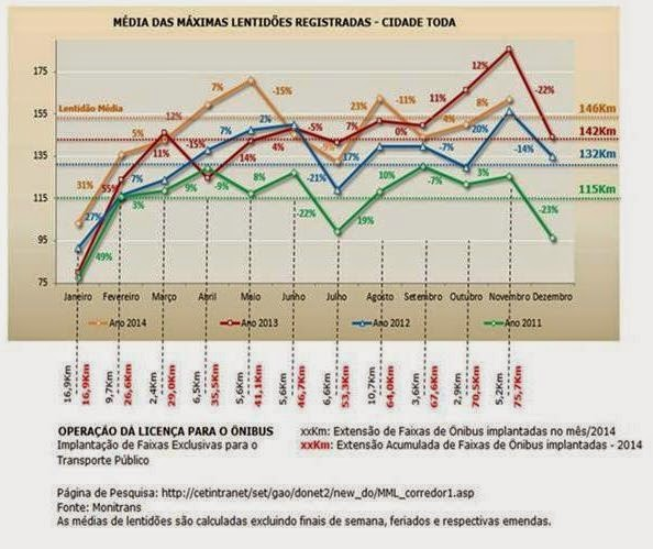 Gráfico- Média das máximas lentidões registradas - cidade toda