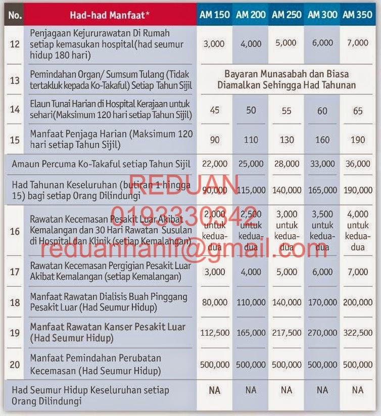 Senarai faedah-faedah untuk pelan Medikal Kad AIA Public Takaful AMedik