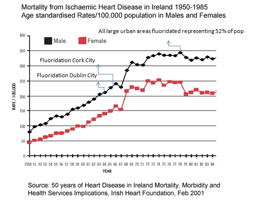 case study cardiovascular diseases