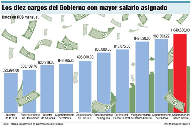 ¡Megasueldos! Top ten de los salarios en el sector público de Rep. Dom.