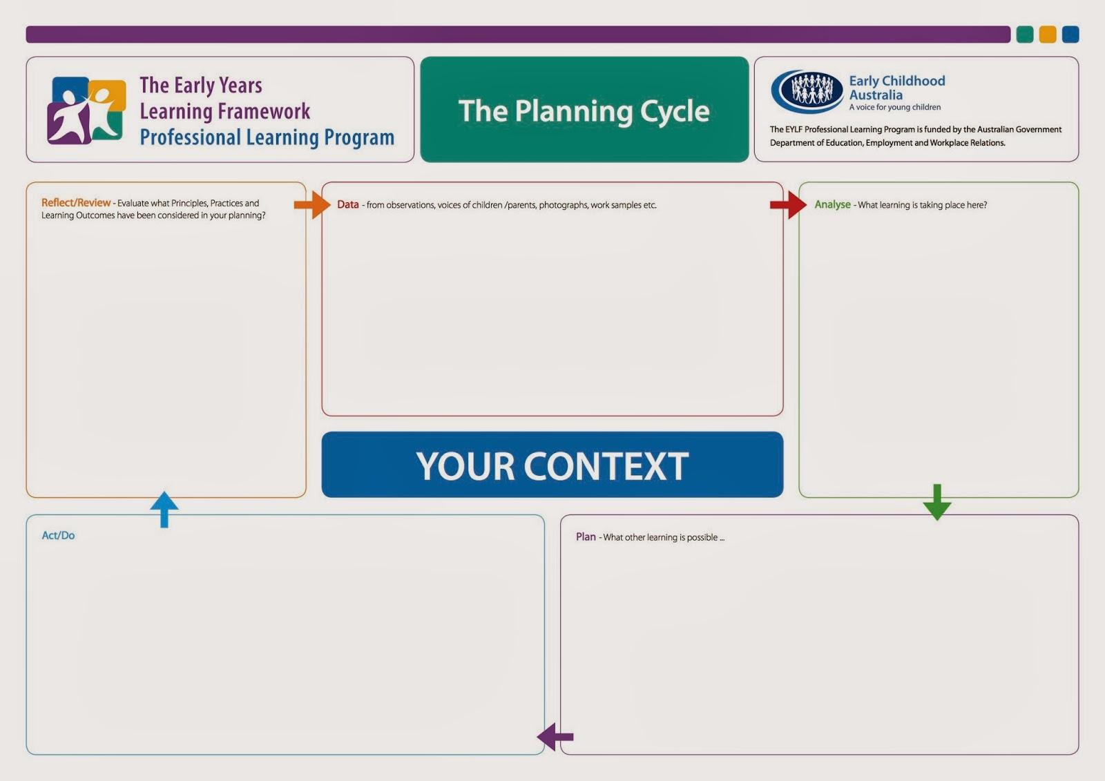 Rachael 39 s e portfolio november 2013 for Early years learning framework planning templates
