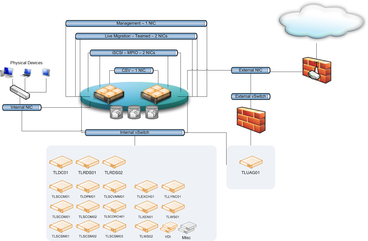 Lic Architecture likewise Vdi In A Box And Citrix  scaler Access Gateway Tying It All Together likewise Designing Your Xendesktop 75 Environment also Vmware Vi3  work  munication Diagram further Citrix Xen. on citrix vdi architecture diagram
