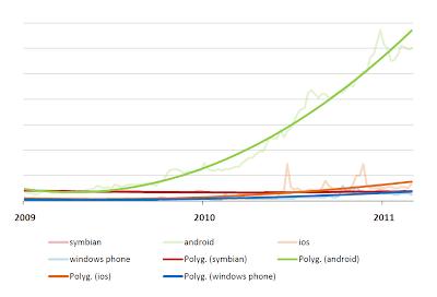 Hledanost operačních systému pro chytré telefony
