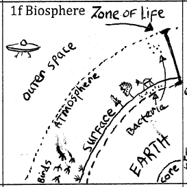 how to draw a biosphere