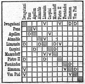 Historia urbana de madrid madrid 24 al 29 de marzo de 1913 for V encarnacion salon