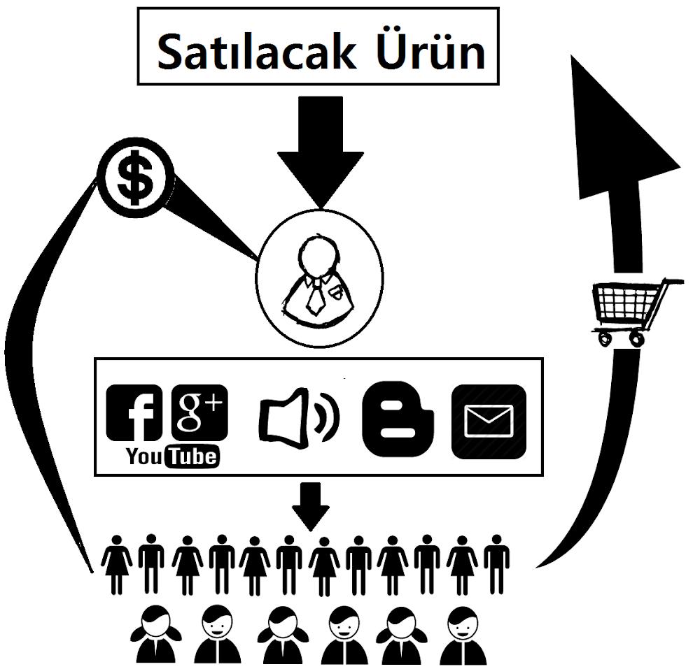 Affiliate Marketing - Satış Ortaklığı Sistemi