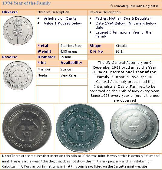 Republic India Coins, Proof Set, Currencies