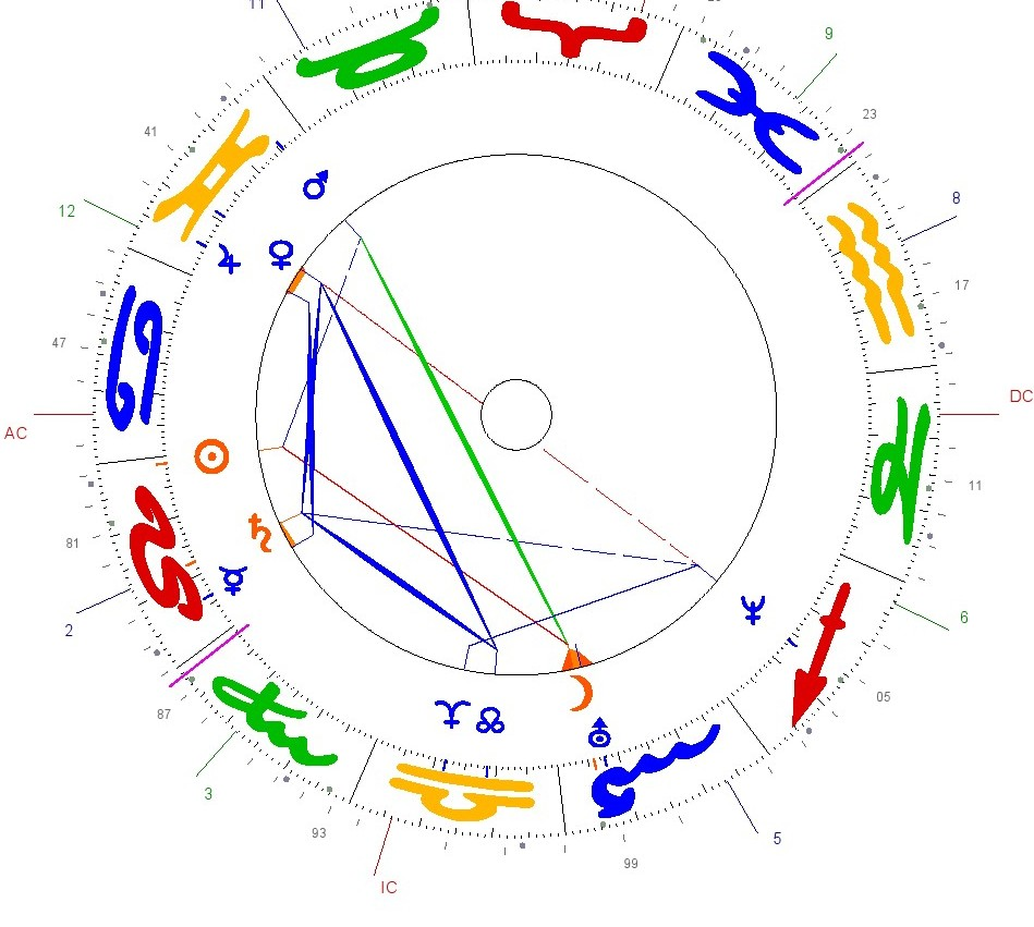 How Does A Natal Chart Look Like 2 Astrology For Her