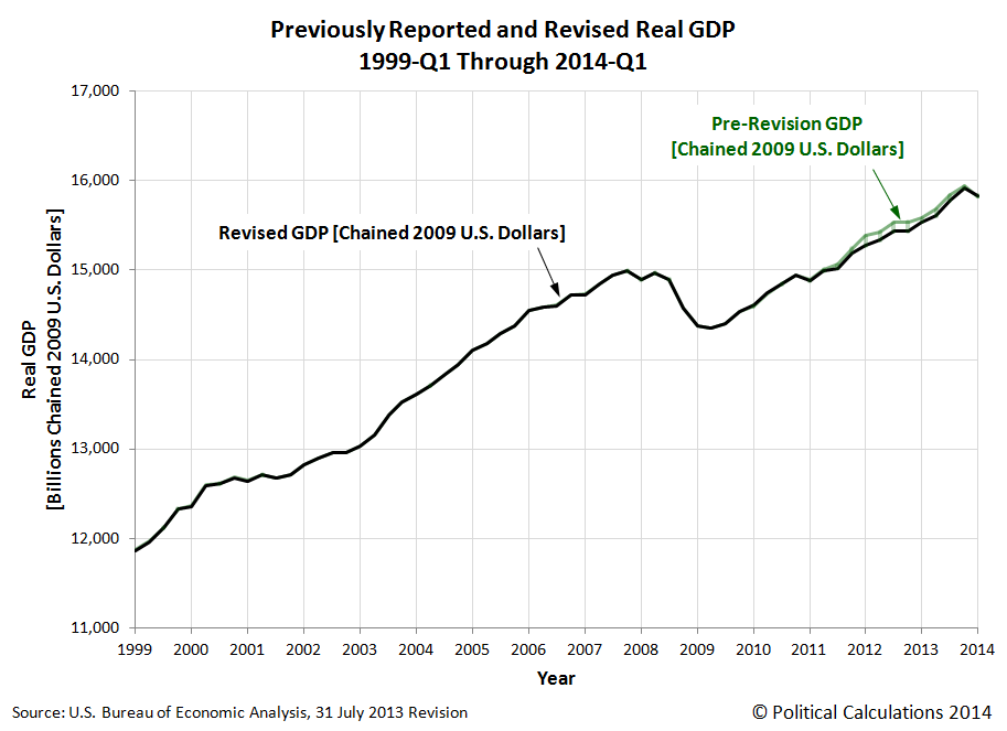 Previously Reported and Revised Real GDP, 1999-Q1 Through 2014-Q1
