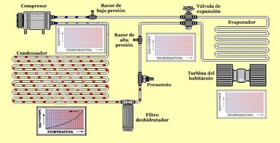 Cómo funciona el sistema de aire acondicionado - Condensación