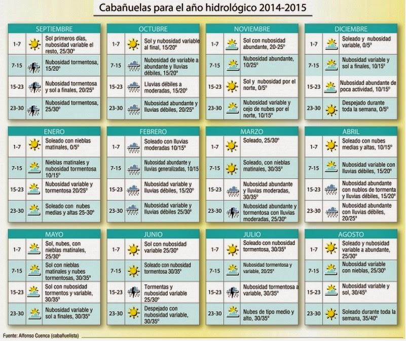 El_tiempo_en_la_semana_santa_Sevilla_2015