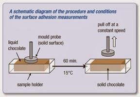 Diagrama de adhesión del chocolate