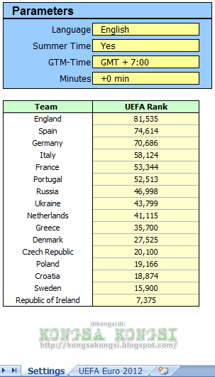 UEFA EURO 2012 Tournament Schedule