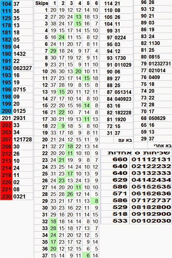 מספרים חמים בלוטו הגרלת הלוטו 2675