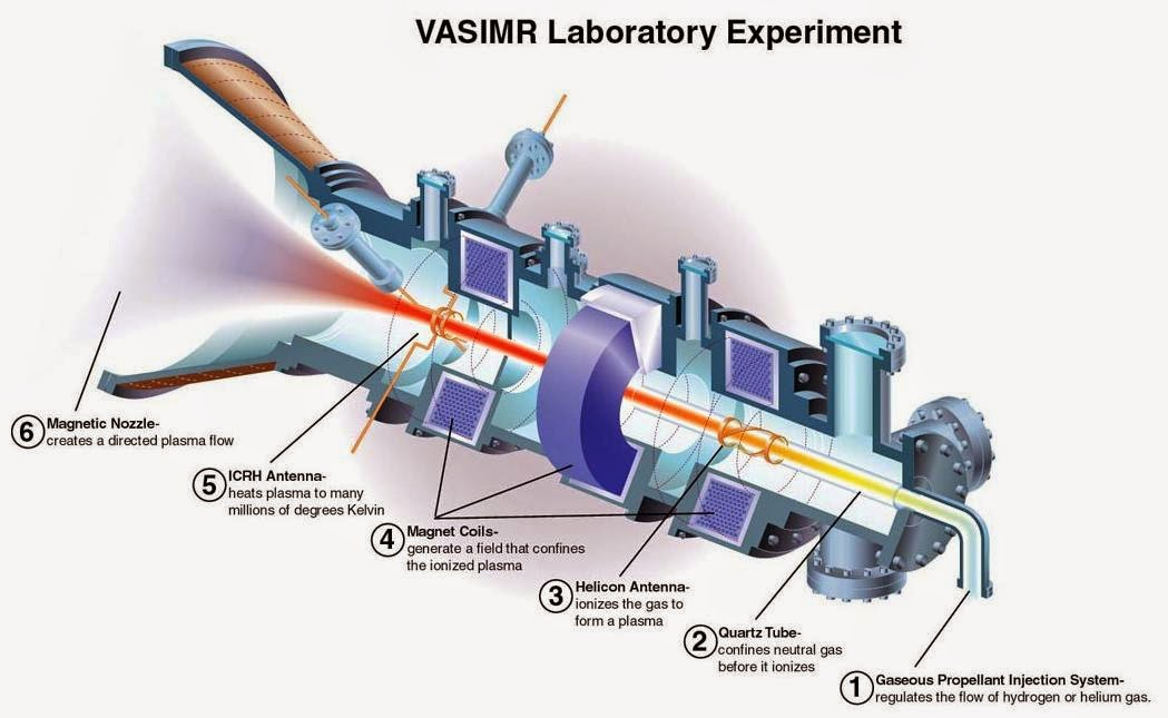 VASIMR Magnetic Plasma Rocket Could Send Humans To Mars In Just 39 Days