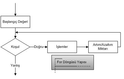 Java programlama dilinde kontrol ifadeleri-for döngüsü