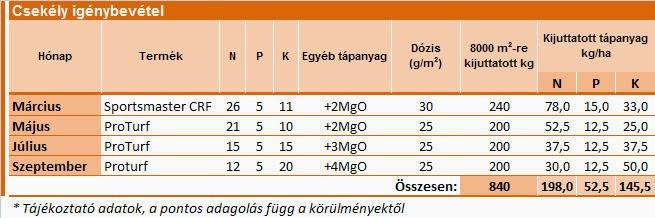 Sportgyepek tápanyagutánpótlása Everris termékekkel - csekély igénybevétel esetén