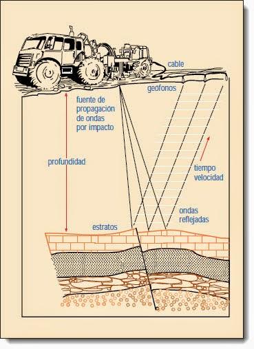 propagación intencional de ondas sísmicas en la corteza terrestre II