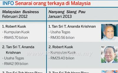 Senarai Orang Kaya Malaysia 2013,Robert Kuok, Ananda Krishna, Ananda Pintas Robert Kuok,3SENARAI ORANG TERKAYA DI MALAYSIA 2013 ,TAN SRI T.ANANDA KRISHNAN ORANG TERKAYA MALAYSIA 2013, SENARAI ORANG TERKAYA DI MALAYSIA 2013,Tan Sri Ananda orang Terkaya Malaysia 2013