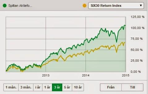 spiltan investmentbolag innehav
