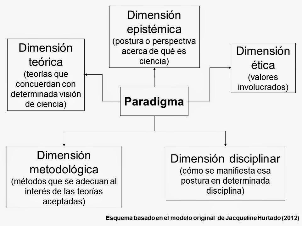que es un paradigma pdf