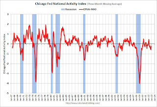 Earlier: Chicago Fed National Activity Index improves, Kansas City Fed Mfg Survey shows contraction