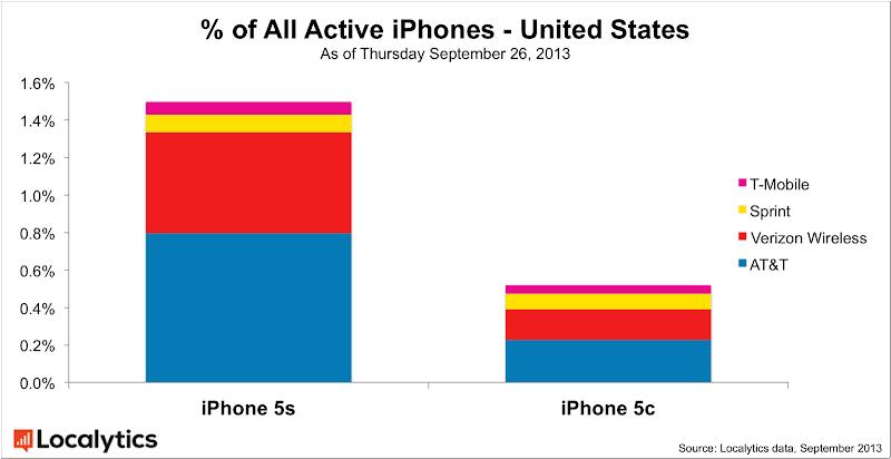IPhone 5S-5C : part de marché parmi les iPhone