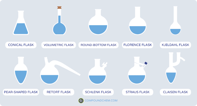 gelas kimia tabung