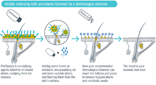 The dirty facts are you need a Dermalogica® PreCleanse