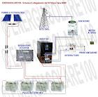 Questo utilissimo software on-line e gratuito.. è un simulatore di impianti fotovoltaici che in mod