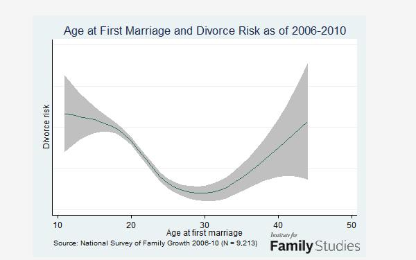 L'âge parfait pour se marier sans divorcer